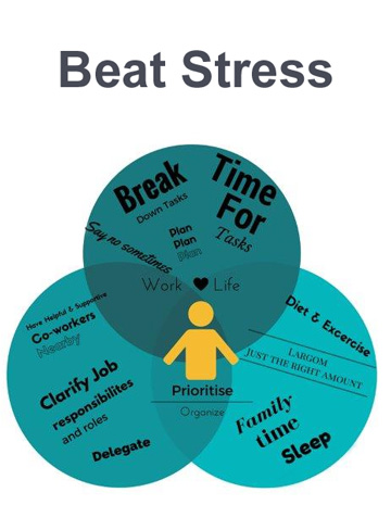 Beat stress Venn diagram